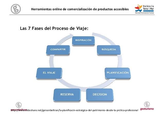 Herramientas online de comercialización de productos accesibles  El Proceso de Viaje         Las 7 Fases d...