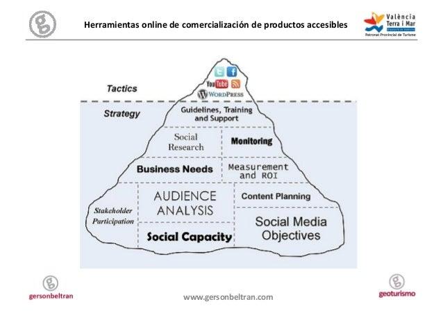 Herramientas online de comercialización de productos accesibles                                  www.gerso...