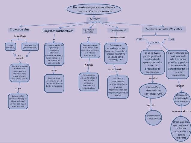 Herramientas para aprendizaje y  construcción conocimiento  Plataformas virtuales LMS y CLMS  Proyectos colaborativos Ambi...
