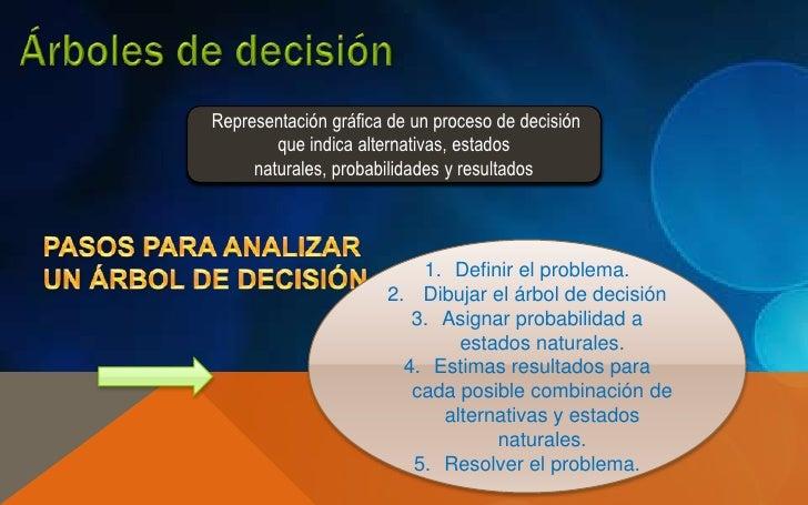Representación gráfica de un proceso de decisión        que indica alternativas, estados     naturales, probabilidades y r...