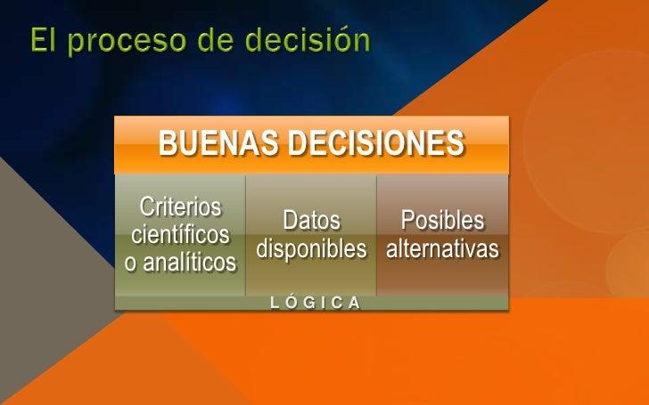 BUENAS DECISIONES  Criterios                Datos     Posibles científicos             disponibles alternativaso analítico...