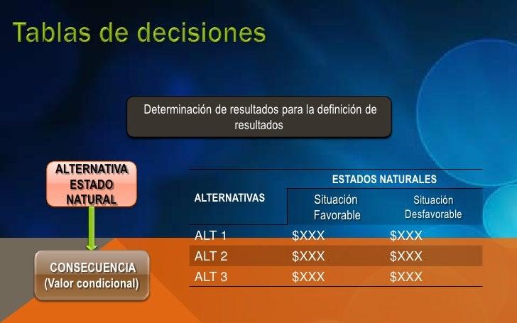 Determinación de resultados para la definición de                                        resultados  ALTERNATIVA    ESTADO...