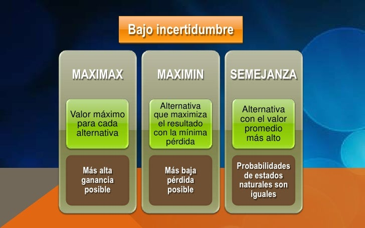 Bajo incertidumbreMAXIMAX            MAXIMIN         SEMEJANZA                    Alternativa     AlternativaValor máximo ...