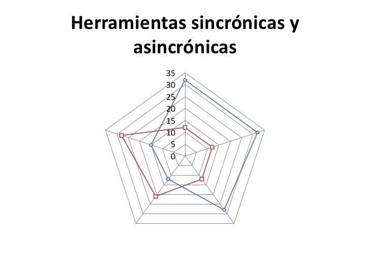 Herramientas sincrónicas y      asincrónicas          35          30          25          20          15          10      ...