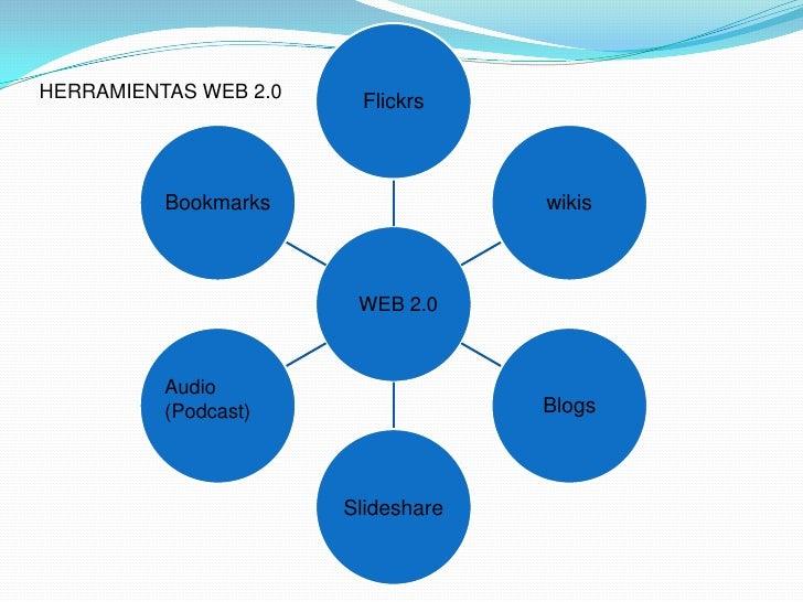 HERRAMIENTAS WEB 2.0<br />WEB 2.0<br />Audio<br />(Podcast)<br />