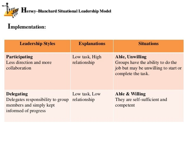 Hersey Blanchard Situational Leadership Model
