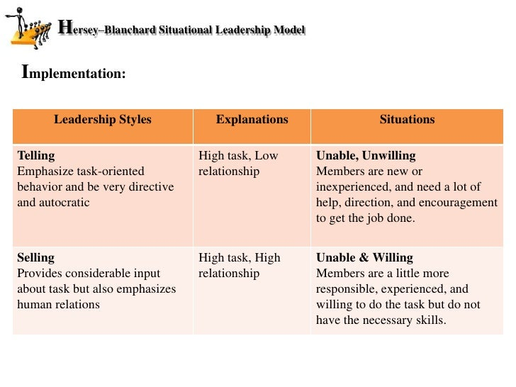 an introduction to the theory of situational leadership There are certain contingency theories like path-goal theory, leader substitutes theory, the multiple linkage model, lpc contingency theory and cognitive resource theory fried fiedler who worked on the characteristics and personality of the leaders gave lpc model to identifying leadership style.