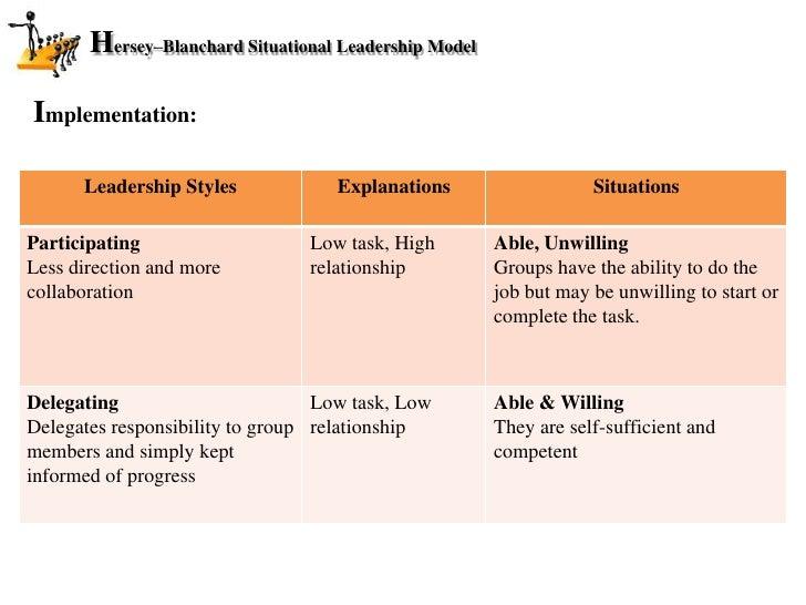 Hersey Blanchard Leadership Theory