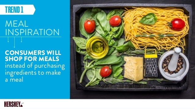 MEAL INSPIRATION CONSUMERS WILL SHOP FOR MEALS instead of purchasing ingredients to make a meal TREND1
