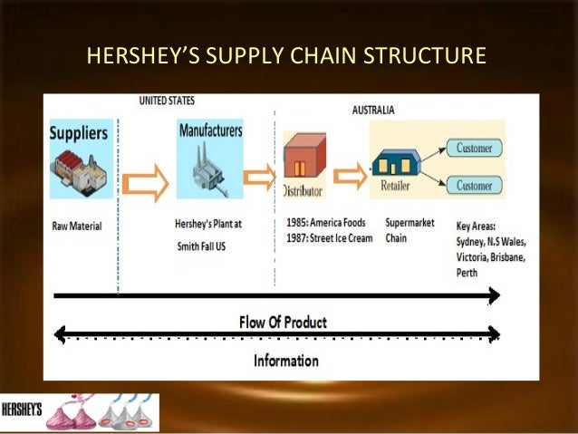 organizational structure of the hershey company 483 reviews from the hershey company employees about the hershey  a  great organization to work, grow and develop with many opportunities to   annual bonus structure is based off company performance, not individual  performance.