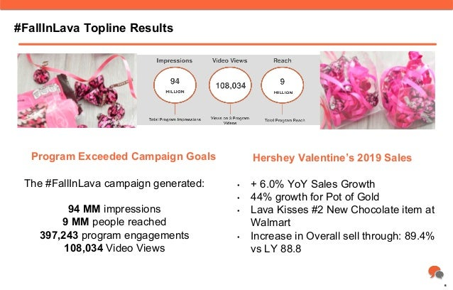 #FallInLava Topline Results • + 6.0% YoY Sales Growth • 44% growth for Pot of Gold • Lava Kisses #2 New Chocolate item ...