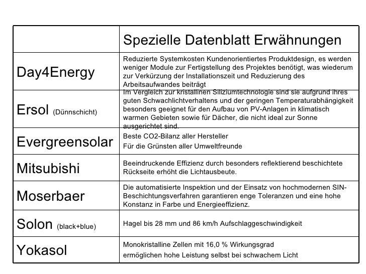 Ralos Photovoltaik Modullieferanten 2009 c Slide 2