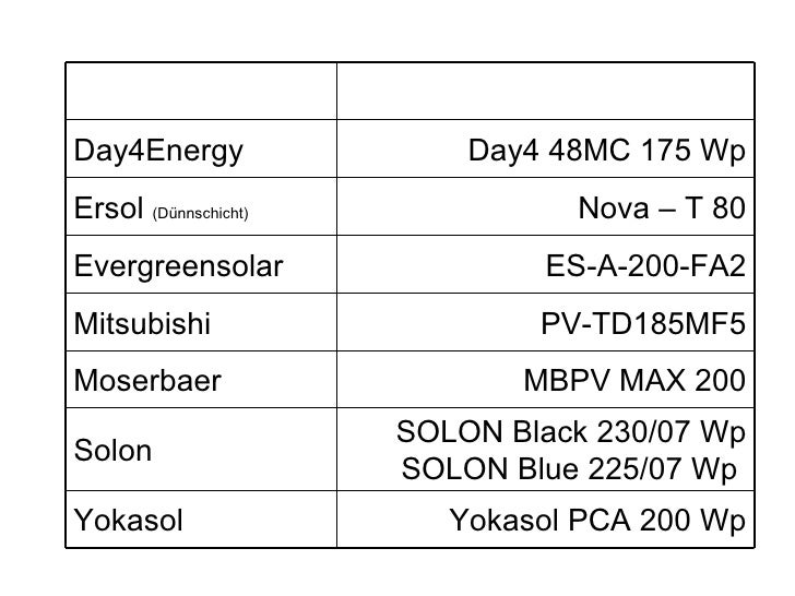 Ralos Photovoltaik Modullieferanten 2009 c Slide 3