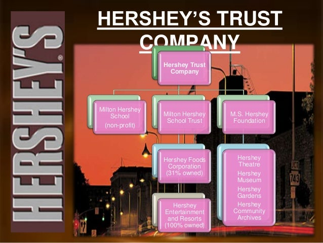 hershey company project Contact the hershey company today you can ask a question, sell hershey candy as a fundraiser, submit an idea and more.