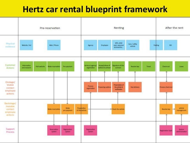 Hertz service quality model oral presentation 23 08 13 8 malvernweather Gallery