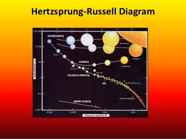 hertzsprung russel diagram. Black Bedroom Furniture Sets. Home Design Ideas