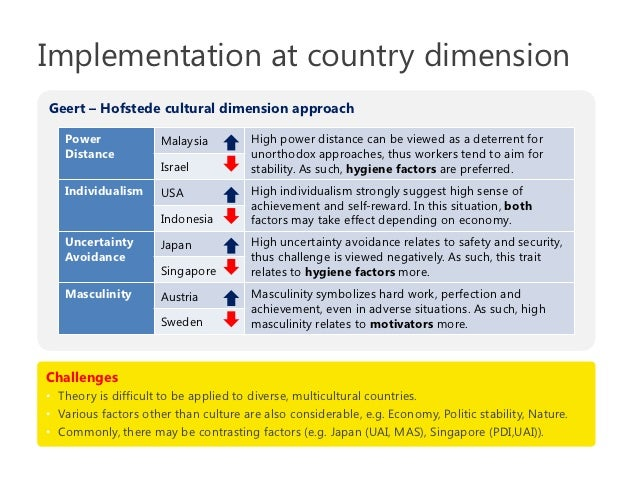 hofstede cultural dimensions in singapore Hofstede and trompenaars framework of cultural dimensions commerce with respect to the cultural dimensions of hofstede countries like singapore and.