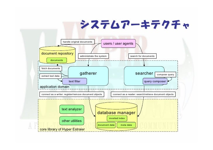 Hyper Estraierの設計と実装