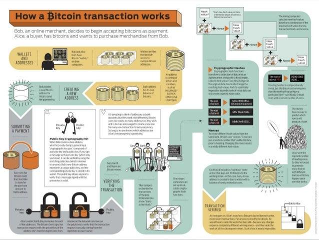 La Blockchain  Registre des transactions  Copie parfaite partagée dans tous les nœuds du réseau  Suite de « blocs » de ...