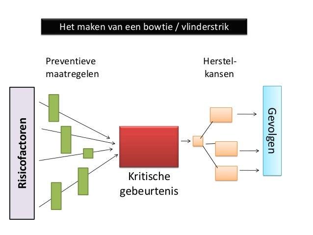 Het maken van een bowtie / vlinderstrik                 Preventieve                        Herstel-                 maatre...