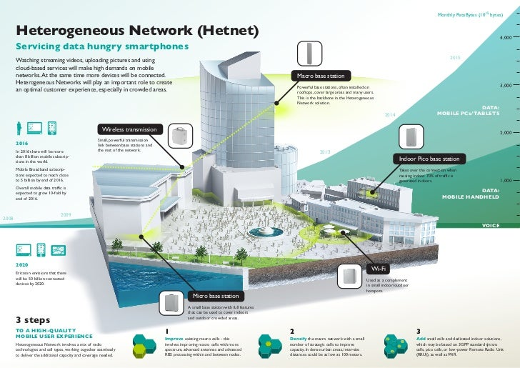 Monthly PetaBytes (1015 bytes)       Heterogeneous Network (Hetnet)                                                       ...