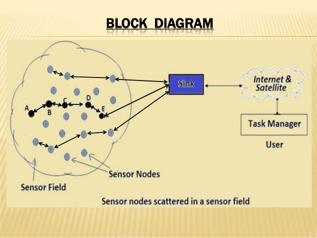 [DIAGRAM_5LK]  Hetrogenous wireless sensor network | Wireless Sensor Network Diagram |  | SlideShare