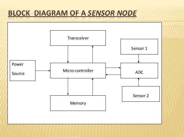 hetrogenous wireless sensor network rh slideshare net  wireless sensor network block diagram