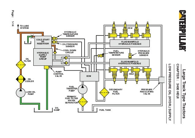 33 Cat C7 Heui Pump Diagram