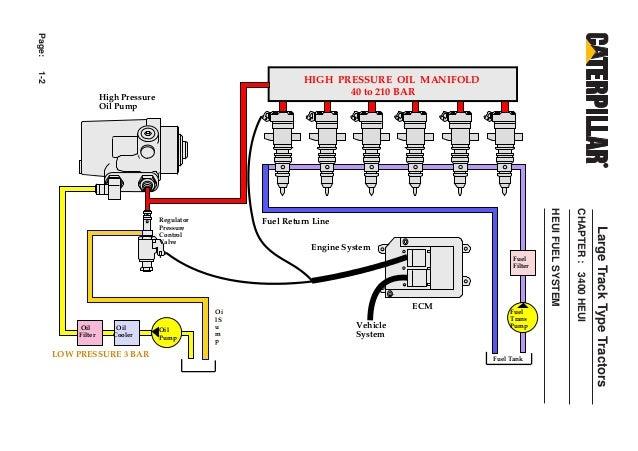 Heui on Cat C7 Engine Wiring Diagram