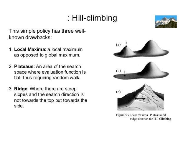 When a* fails – hill climbing, simulated annealing genetic.