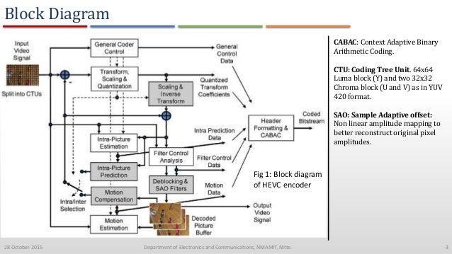 high efficiency video codec rh slideshare net