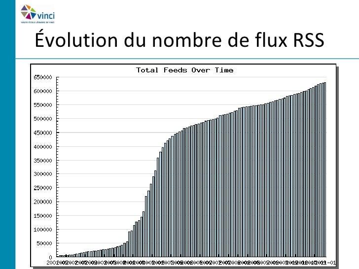 Évolution du nombre de flux RSS