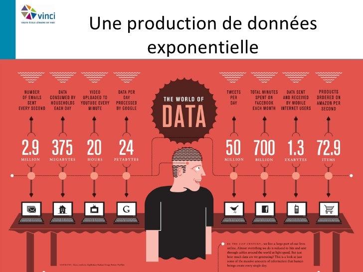 Une production de données      exponentielle