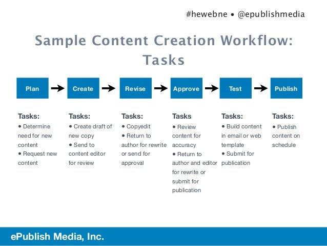 Planning For Content Governance - Content creation template