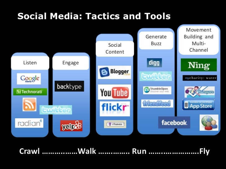 Social Content<br />acticaches<br />Social Media: Tactics and Tools<br />Movement Building  and Multi-Channel<br />Generat...