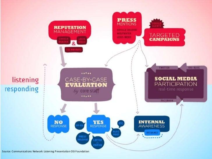 Source: Communications Network Listening Presentation OSI Foundation<br />