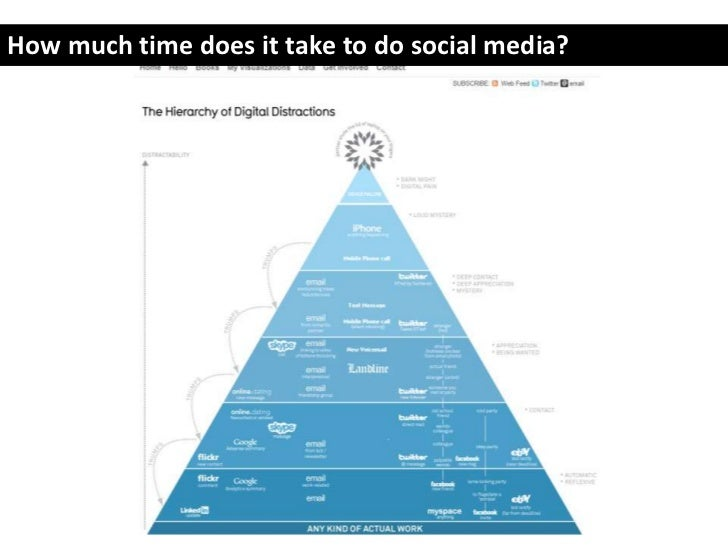 How much time does it take to do social media?<br />