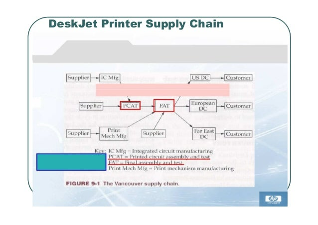 hp deskjet printer supply chain I t   1 revised 9/93 hewlett-packard: deskjet printer supply chain (a) brent cartier, manager for special projects in the materials department of hewlett-packard (hp) company's vancouver division, clicked off another mile.