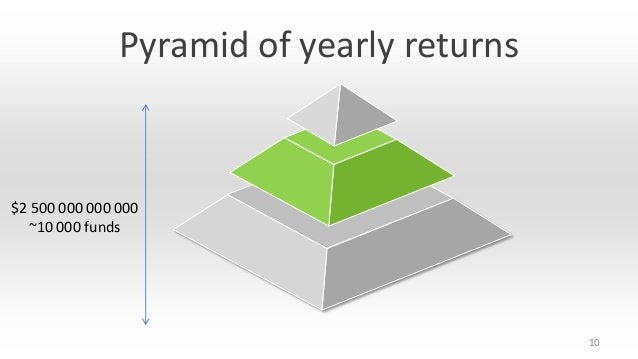 Pyramid of yearly returns  $2 500 000 000 000 ~10 000 funds  10