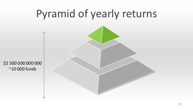 Pyramid of yearly returns  $2 500 000 000 000 ~10 000 funds  11