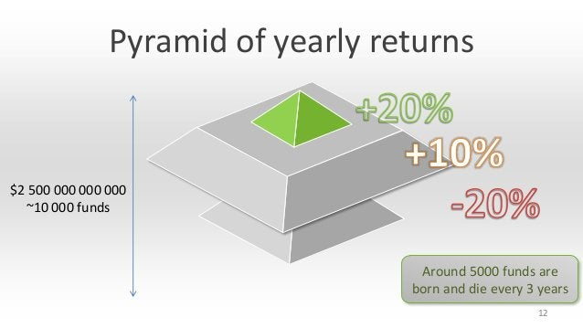 Pyramid of yearly returns  $2 500 000 000 000 ~10 000 funds  Around 5000 funds are born and die every 3 years 12