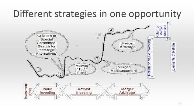 Different strategies in one opportunity  15