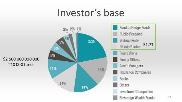 Investor's base $1,7T $2 500 000 000 000 ~10 000 funds  19