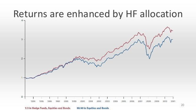 Returns are enhanced by HF allocation  20