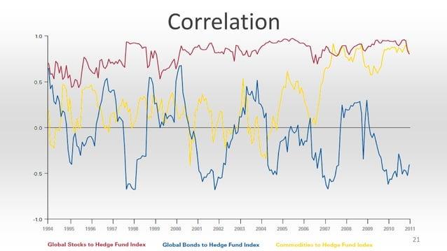 Correlation  21