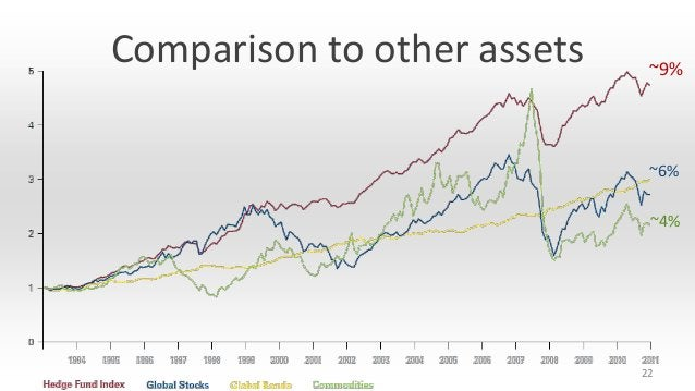 Comparison to other assets  ~9%  ~6% ~4%  22