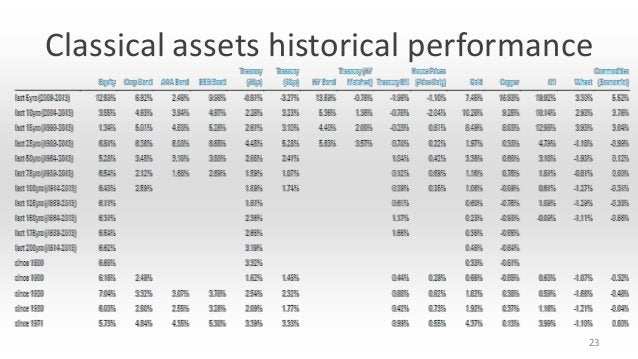 Classical assets historical performance  23