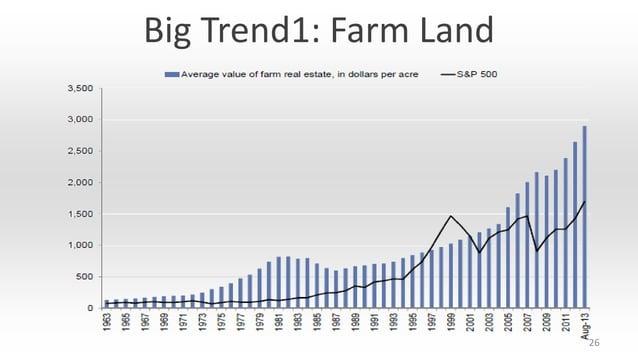 Big Trend1: Farm Land  26