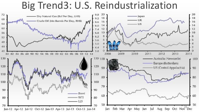 Big Trend3: U.S. Reindustrialization  28