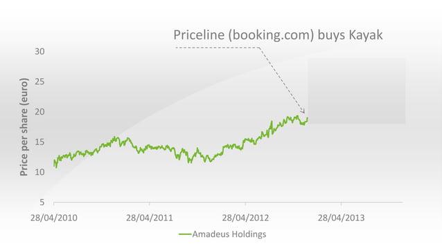 Priceline (booking.com) buys Kayak Price per share (euro)  30 25 20 15 10  5 28/04/2010  28/04/2011  28/04/2012 Amadeus Ho...